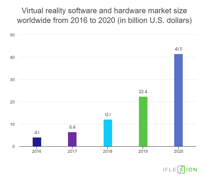 Virtual-reality-software-and-hardware-market-size-worldwide-from-2016-to-2020